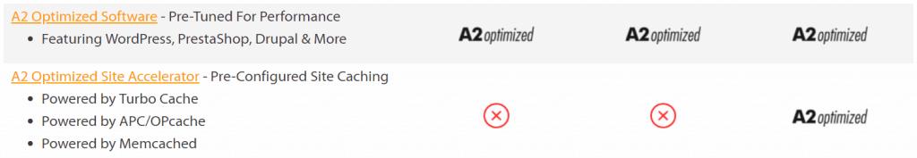 a2 optimised